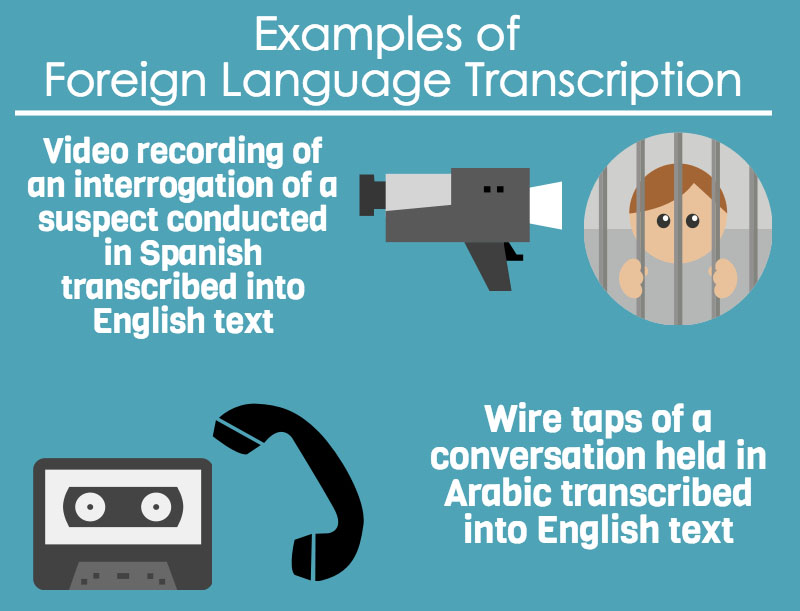 Examples of foreigin language transcription